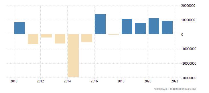 bhutan changes in inventories us dollar wb data