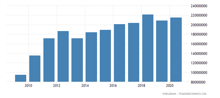 bhutan commercial service imports current us$ wb data
