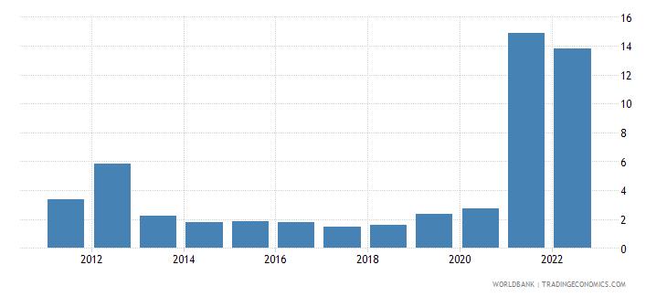 bhutan communications computer etc percent of service exports bop wb data