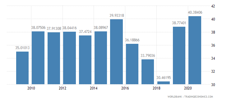 bhutan compensation of employees percent of expense wb data