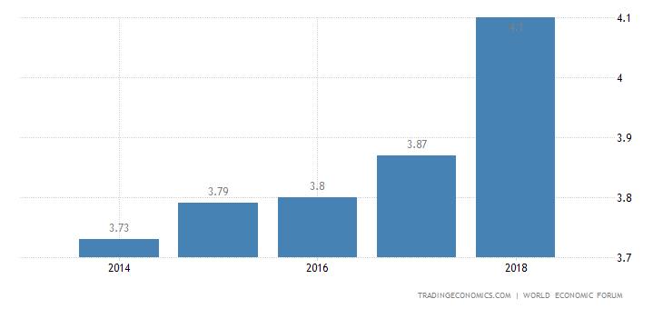 Bhutan Competitiveness Index