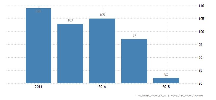 Bhutan Competitiveness Rank