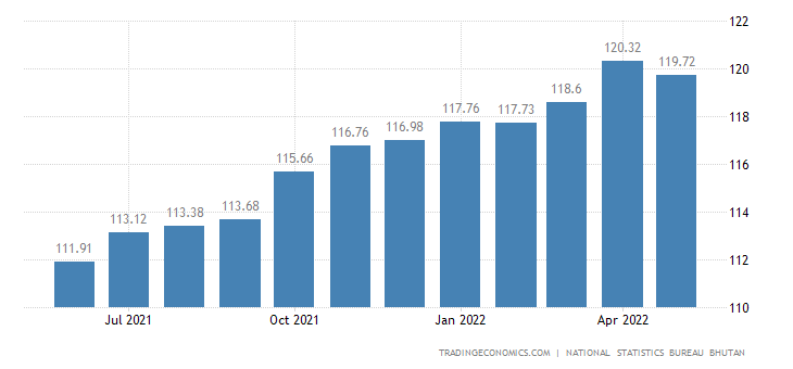 Bhutan Consumer Price Index Cpi