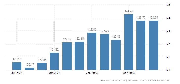 Bhutan Consumer Price Index Cpi