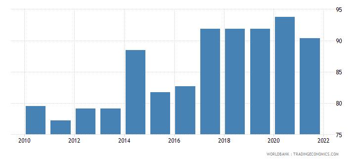 bhutan control of corruption percentile rank wb data