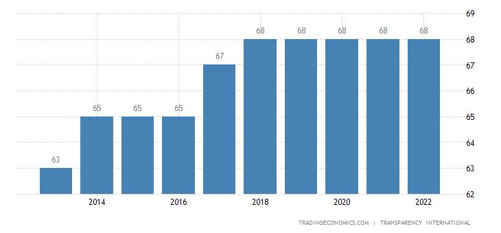 Bhutan Corruption Index