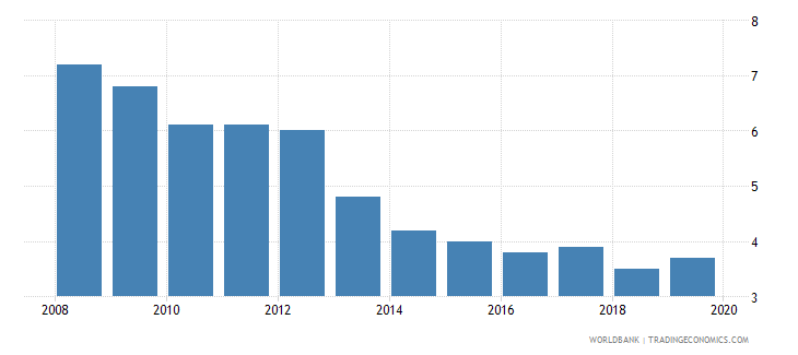 bhutan cost of business start up procedures female percent of gni per capita wb data