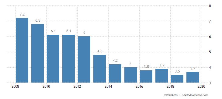 bhutan cost of business start up procedures percent of gni per capita wb data