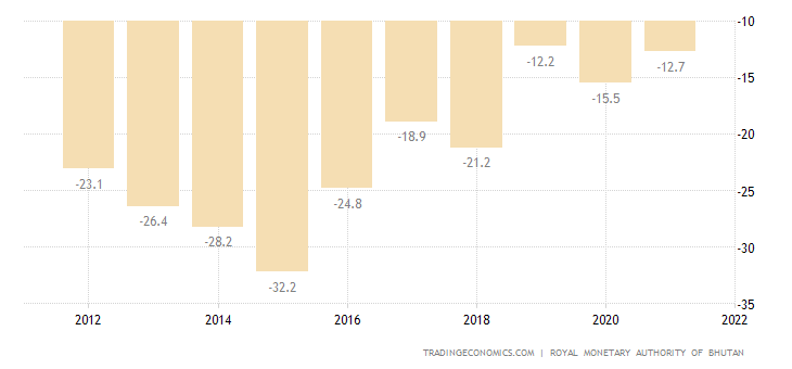 Bhutan Current Account to GDP
