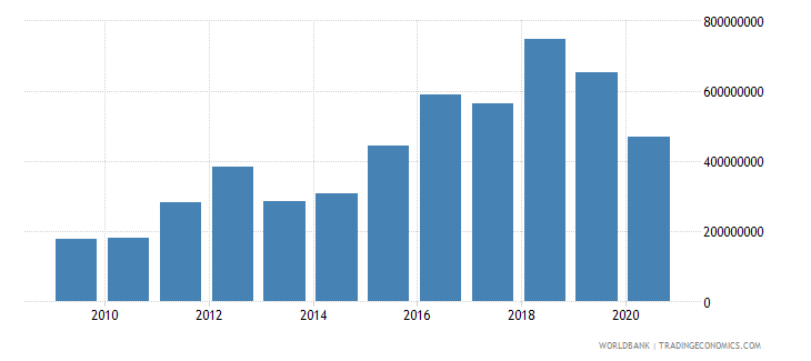 bhutan customs and other import duties current lcu wb data