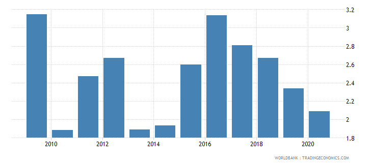 bhutan customs and other import duties percent of tax revenue wb data