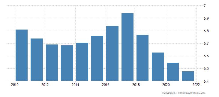 bhutan death rate crude per 1 000 people wb data