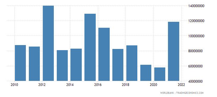bhutan debt service on external debt total tds us dollar wb data