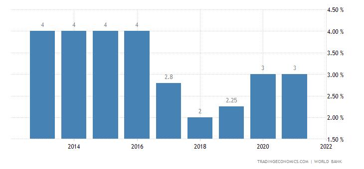 Deposit Interest Rate in Bhutan