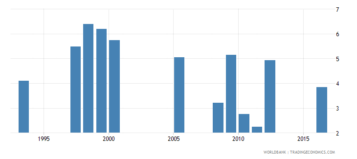 bhutan drop out rate from grade 5 of primary education male percent wb data