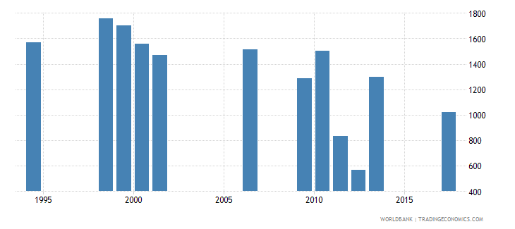 bhutan early school leavers from primary education male number wb data