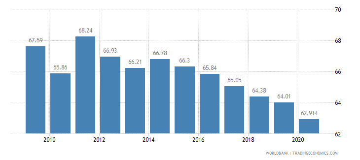 bhutan employees agriculture female percent of female employment wb data