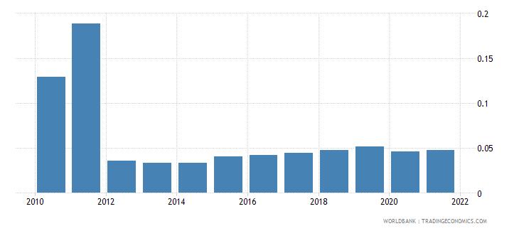 bhutan employers female percent of employment wb data