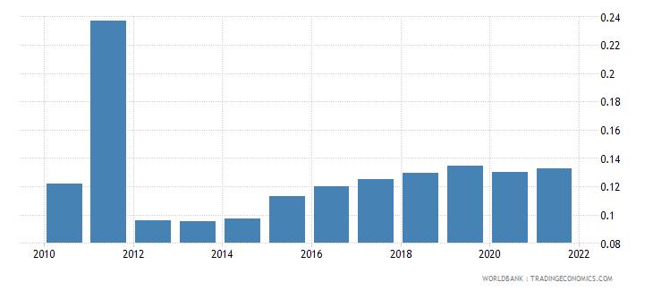 bhutan employers male percent of employment wb data