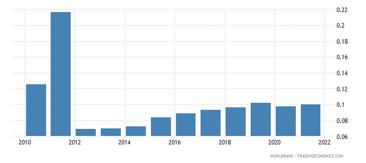 bhutan employers total percent of employment wb data