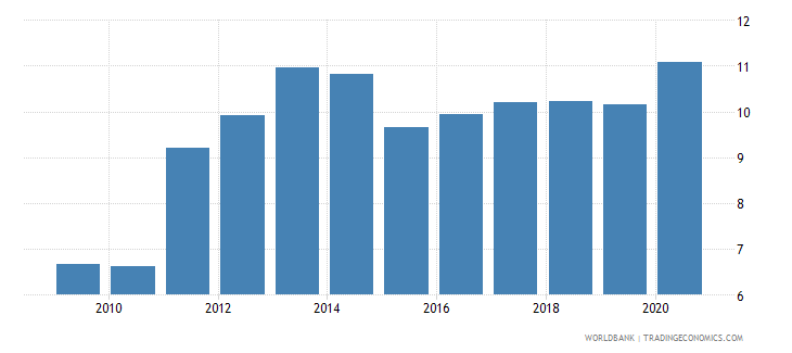 bhutan employment in industry percent of total employment wb data