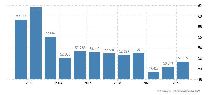 bhutan employment to population ratio 15 plus  female percent wb data