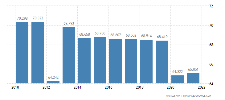 bhutan employment to population ratio 15 plus  male percent wb data