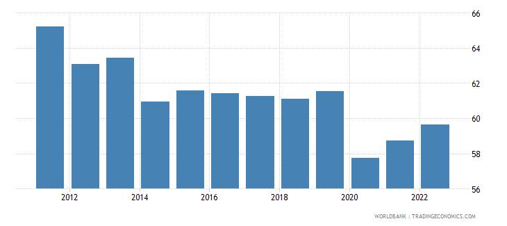 bhutan employment to population ratio 15 plus  total percent wb data