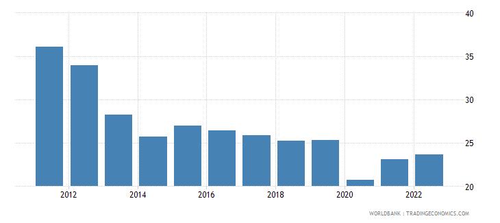 bhutan employment to population ratio ages 15 24 female percent wb data