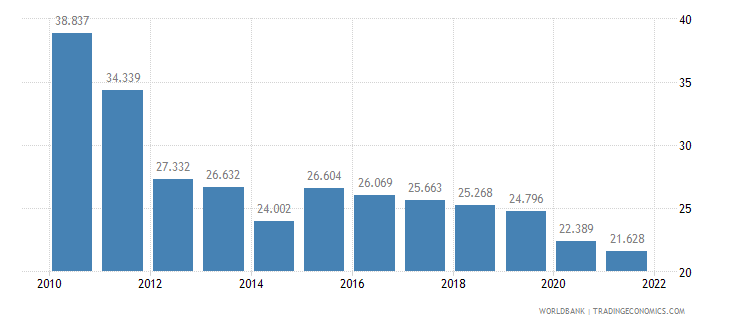 bhutan employment to population ratio ages 15 24 male percent wb data