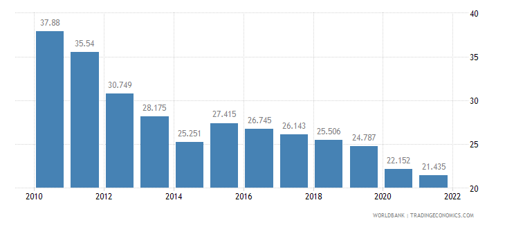 bhutan employment to population ratio ages 15 24 total percent wb data