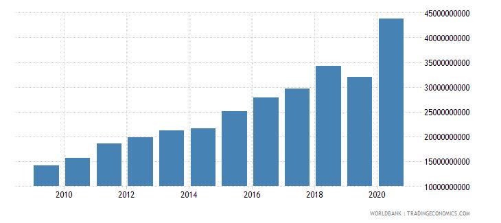 bhutan expense current lcu wb data