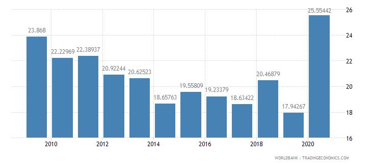 bhutan expense percent of gdp wb data