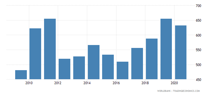 bhutan export value index 2000  100 wb data