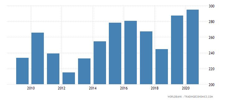 bhutan export volume index 2000  100 wb data