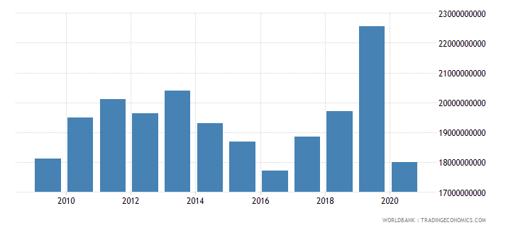 bhutan exports as a capacity to import constant lcu wb data