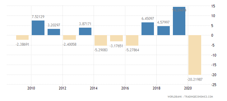 bhutan exports of goods and services annual percent growth wb data