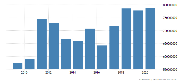 bhutan exports of goods and services bop current us$ wb data