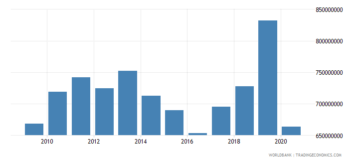 bhutan exports of goods and services constant 2000 us dollar wb data