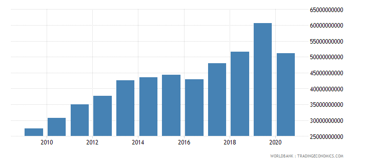 bhutan exports of goods and services current lcu wb data