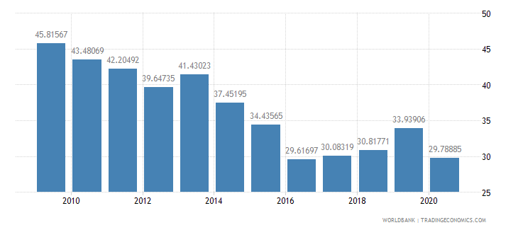 bhutan exports of goods and services percent of gdp wb data