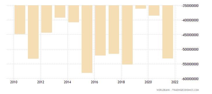 bhutan external balance on goods and services us dollar wb data