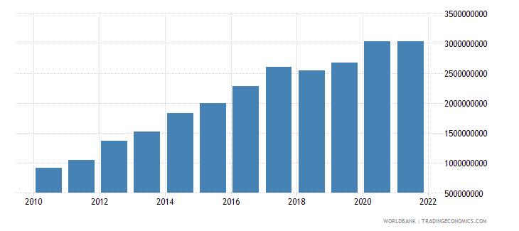 bhutan external debt stocks long term dod us dollar wb data