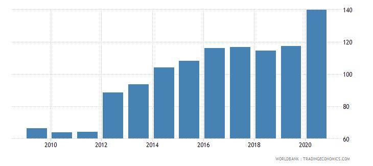 bhutan external debt stocks percent of gni wb data