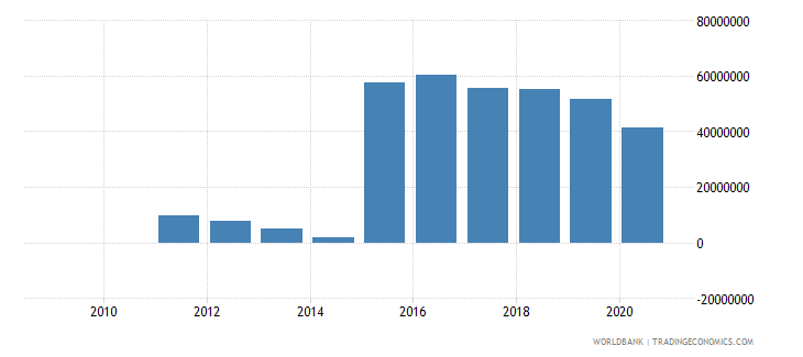 bhutan external debt stocks private nonguaranteed png dod us dollar wb data