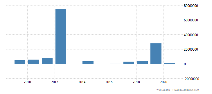 bhutan external debt stocks short term dod us dollar wb data