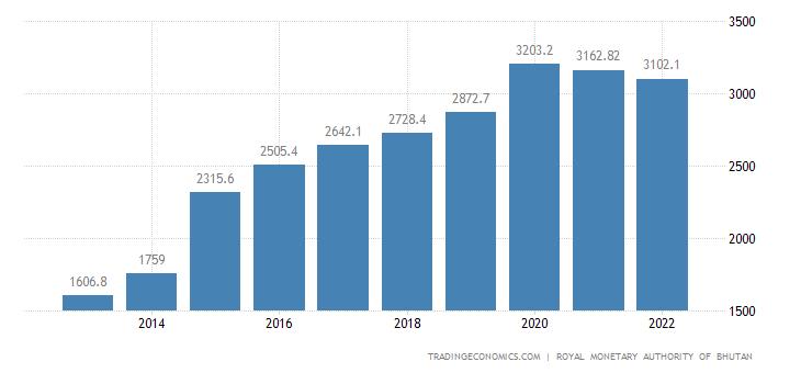 Bhutan External Debt