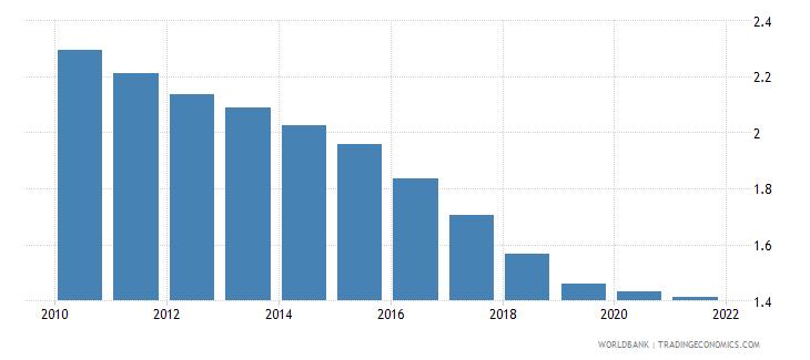 bhutan fertility rate total births per woman wb data