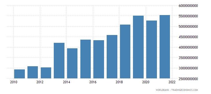 bhutan final consumption expenditure constant lcu wb data