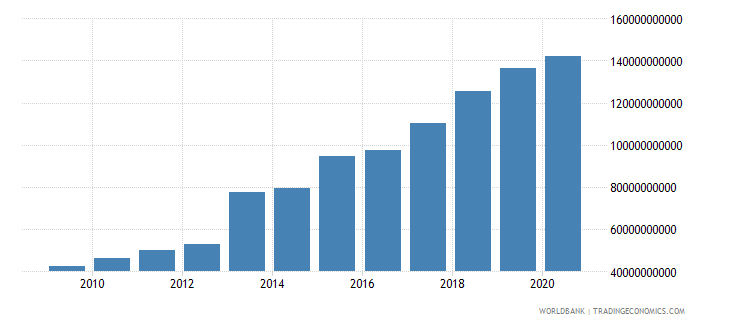 bhutan final consumption expenditure current lcu wb data